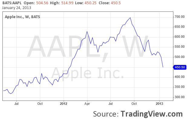 Apple Aktie Entwicklung