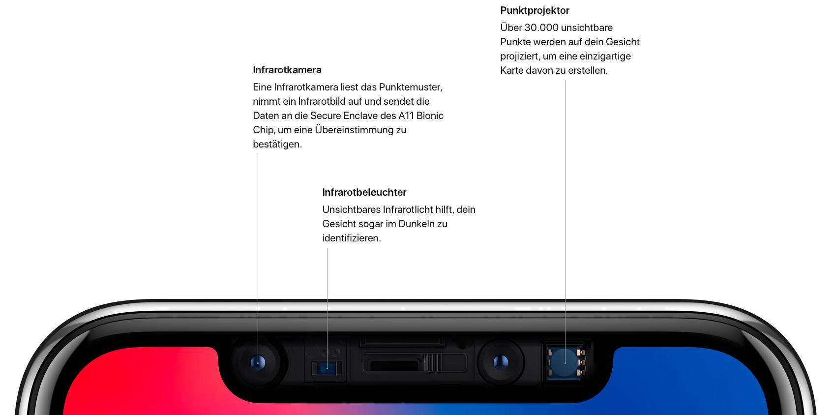 Funktionsweise von faceID, Hack4Life, Fabian Geissler