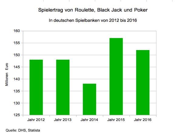 Spielertrag von deutschen Spielbanken mit Roulette, Black Jack und Poker.